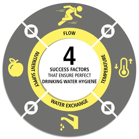 The four success factors that ensure perfect drinking water hygiene
