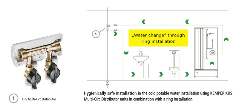 Khs philosophy gebr kemper gmbh co kg when using the dynamic flow splitter multiple water exchanges in the ring line are achieved through the water movement in the branch line no additional ccuart Gallery